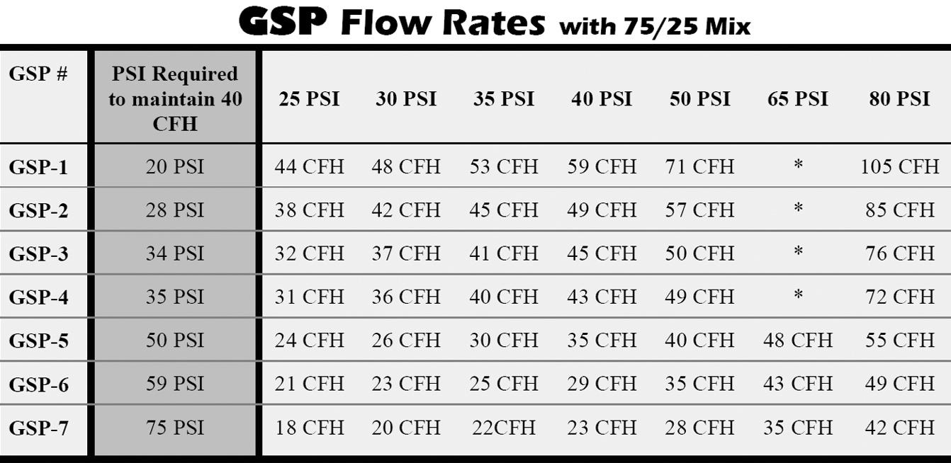 Process Chart Of Gas Welding - Create A Flowchart